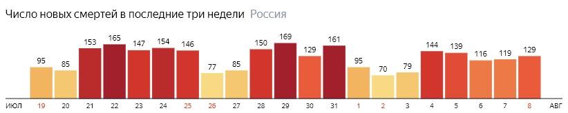 Число новых смертей от КОВИДа на графике по дням в России на 8 августа 2020 года