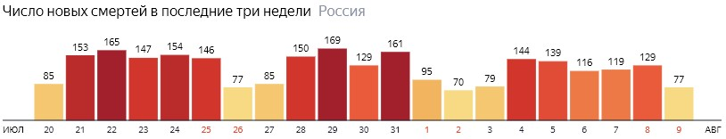 Число новых смертей от КОВИДа на графике по дням в России на 9 августа 2020 года