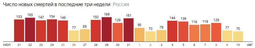 Число новых смертей от КОВИДа на графике по дням в России на 10 августа 2020 года