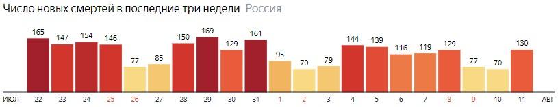 Число новых смертей от КОВИДа на графике по дням в России на 11 августа 2020 года