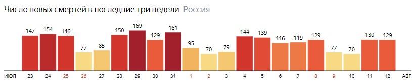 Число новых смертей от КОВИДа на графике по дням в России на 12 августа 2020 года