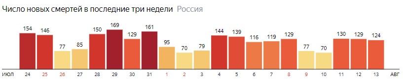 Число новых смертей от КОВИДа на графике по дням в России на 13 августа 2020 года