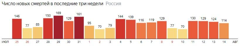 Число новых смертей от КОВИДа на графике по дням в России на 14 августа 2020 года