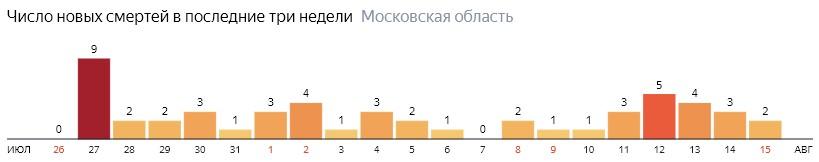 Число новых смертей от КОВИДа на графике по дням в России на 15 августа 2020 года