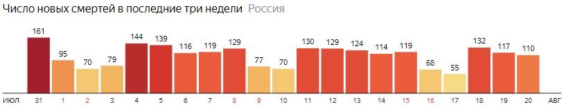 Число новых смертей от КОВИДа на графике по дням в России на 20 августа 2020 года