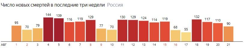 Число новых смертей от КОВИДа на графике по дням в России на 21 августа 2020 года