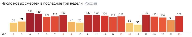 Число новых смертей от КОВИДа на графике по дням в России на 22 августа 2020 года