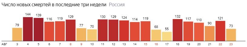 Число новых смертей от КОВИДа на графике по дням в России на 24 августа 2020 года