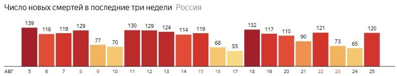 Число новых смертей от КОВИДа на графике по дням в России на 25 августа 2020 года