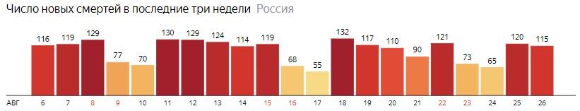 Число новых смертей от КОВИДа на графике по дням в России на 26 августа 2020 года