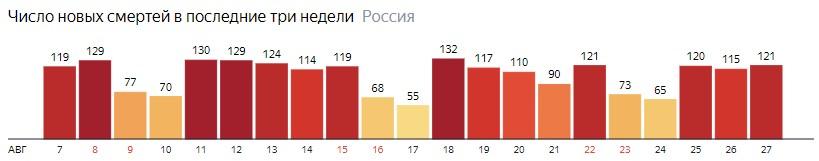 Коронавирус в России 27 августа: сколько заболевших и умерших от КОВИД-19 на сегодня, последние новости