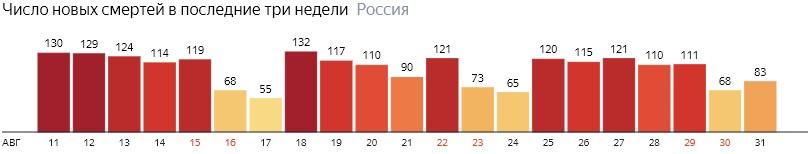 Число новых смертей от КОВИДа на графике по дням в России на 31 августа 2020 года