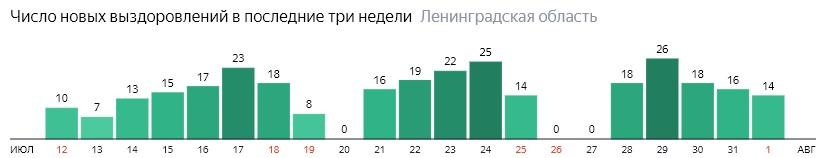 Число новых выздоровлений от коронавируса COVID-19 по дням в Ленинградской области на 1 августа 2020 года