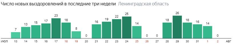 Число новых выздоровлений от коронавируса COVID-19 по дням в Ленинградской области на 2 августа 2020 года