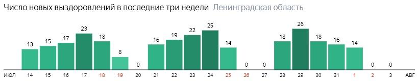 Число новых выздоровлений от коронавируса COVID-19 по дням в Ленинградской области на 3 августа 2020 года