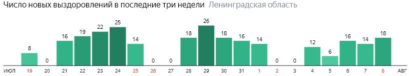 Число новых выздоровлений от коронавируса COVID-19 по дням в Ленинградской области на 8 августа 2020 года