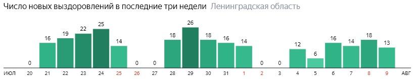 Число новых выздоровлений от коронавируса COVID-19 по дням в Ленинградской области на 9 августа 2020 года