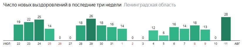 Число новых выздоровлений от коронавируса COVID-19 по дням в Ленинградской области на 11 августа 2020 года