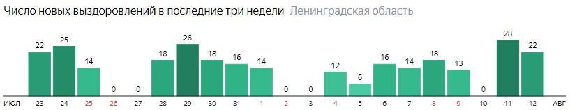 Число новых выздоровлений от коронавируса COVID-19 по дням в Ленинградской области на 12 августа 2020 года