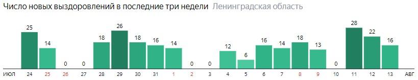 Число новых выздоровлений от коронавируса COVID-19 по дням в Ленинградской области на 13 августа 2020 года