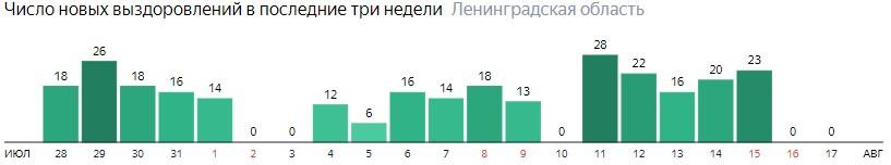 Число новых выздоровлений от коронавируса COVID-19 по дням в Ленинградской области на 17 августа 2020 года