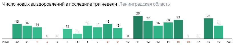 Число новых выздоровлений от коронавируса COVID-19 по дням в Ленинградской области на 19 августа 2020 года