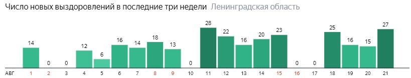 Число новых выздоровлений от коронавируса COVID-19 по дням в Ленинградской области на 22 августа 2020 года
