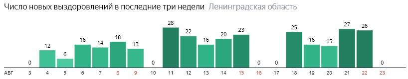 Число новых выздоровлений от коронавируса COVID-19 по дням в Ленинградской области на 23 августа 2020 года