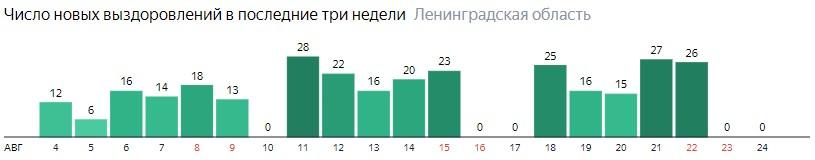 Число новых выздоровлений от коронавируса COVID-19 по дням в Ленинградской области на 24 августа 2020 года