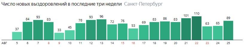 Число новых выздоровлений от коронавируса COVID-19 по дням в Ленинградской области на 25 августа 2020 года