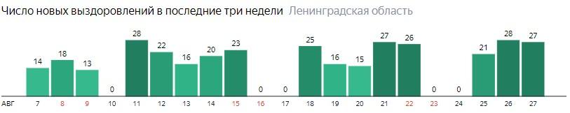 Число новых выздоровлений от коронавируса COVID-19 по дням в Ленинградской области на 27 августа 2020 года