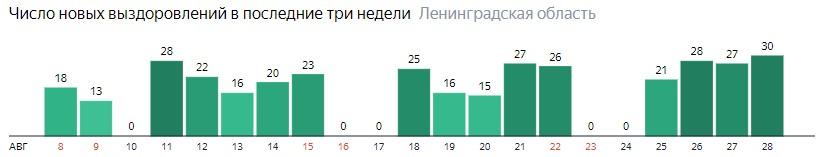 Число новых выздоровлений от коронавируса COVID-19 по дням в Ленинградской области на 28 августа 2020 года