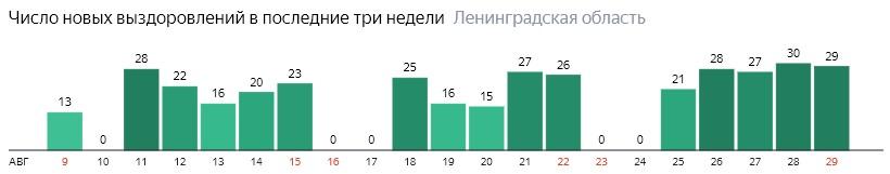 Число новых выздоровлений от коронавируса COVID-19 по дням в Ленинградской области на 29 августа 2020 года