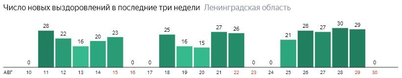 Число новых выздоровлений от коронавируса COVID-19 по дням в Ленинградской области на 30 августа 2020 года