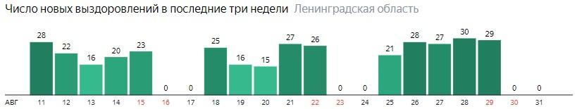 Число новых выздоровлений от коронавируса COVID-19 по дням в Ленинградской области на 1 сентября 2020 года