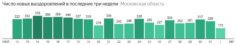 Число новых выздоровлений от коронавируса по дням в Подмосковье на 1 августа 2020 года