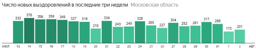 Число новых выздоровлений от коронавируса по дням в Подмосковье на 2 августа 2020 года