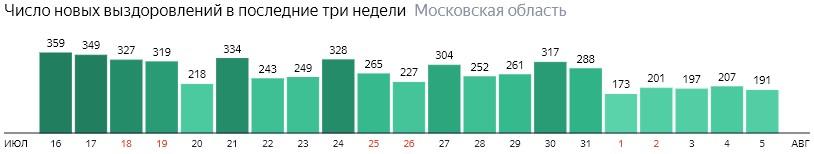 Число новых выздоровлений от коронавируса по дням в Подмосковье на 5 августа 2020 года