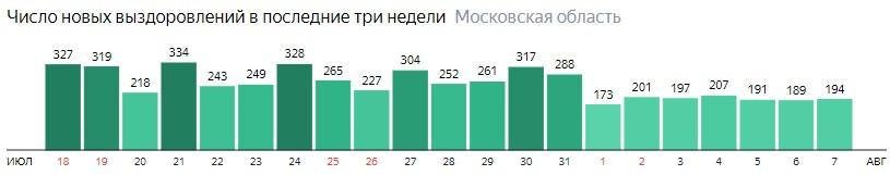 Число новых выздоровлений от коронавируса по дням в Подмосковье на 7 августа 2020 года