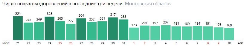 Число новых выздоровлений от коронавируса по дням в Подмосковье на 10 августа 2020 года