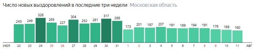 Число новых выздоровлений от коронавируса по дням в Подмосковье на 11 августа 2020 года