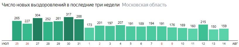 Число новых выздоровлений от коронавируса по дням в Подмосковье на 14 августа 2020 года