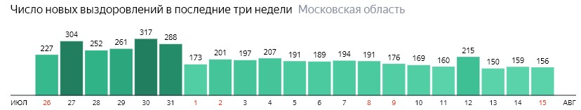 Число новых выздоровлений от коронавируса по дням в Подмосковье на 15 августа 2020 года
