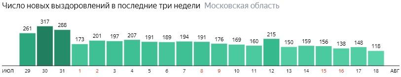 Число новых выздоровлений от коронавируса по дням в Подмосковье на 18 августа 2020 года
