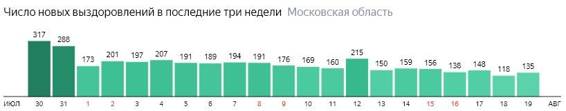 Число новых выздоровлений от коронавируса по дням в Подмосковье на 19 августа 2020 года