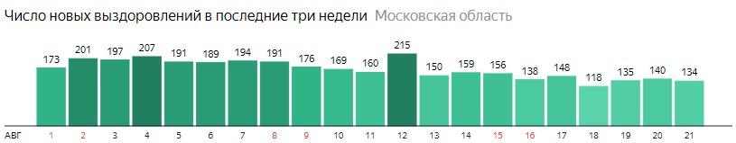 Число новых выздоровлений от коронавируса по дням в Подмосковье на 21 августа 2020 года