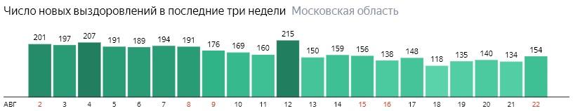 Число новых выздоровлений от коронавируса по дням в Подмосковье на 22 августа 2020 года
