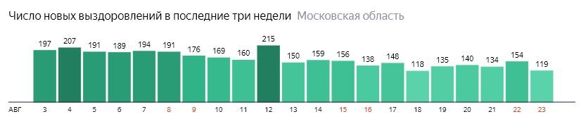 Число новых выздоровлений от коронавируса по дням в Подмосковье на 23 августа 2020 года