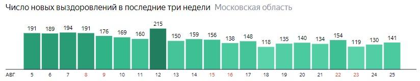 Число новых выздоровлений от коронавируса по дням в Подмосковье на 25 августа 2020 года