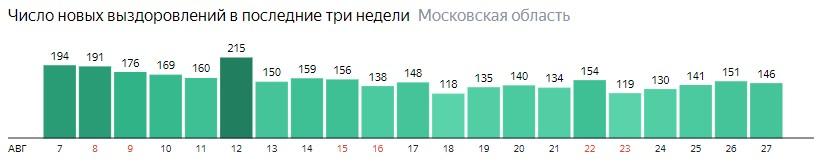 Число новых выздоровлений от коронавируса по дням в Подмосковье на 27 августа 2020 года